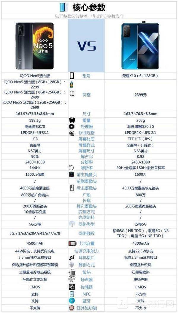 iqoo neo5和荣耀x10哪个好-iqoo neo5和荣耀x10对比