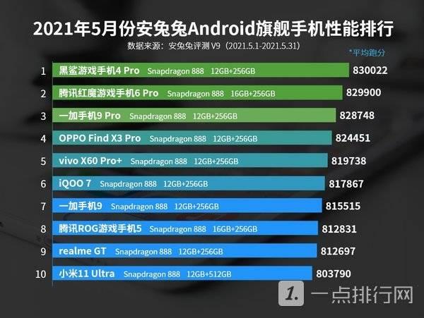 5月安兔兔安卓手机性能排行前十-5月安兔兔Android性能榜