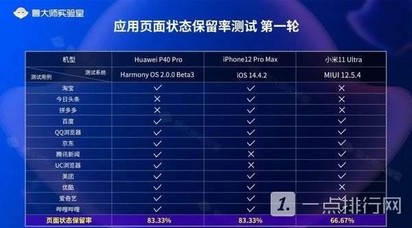 华鸿蒙OS对比苹果iOS哪个更流畅-华鸿蒙OS对比苹果iOS流畅度测试