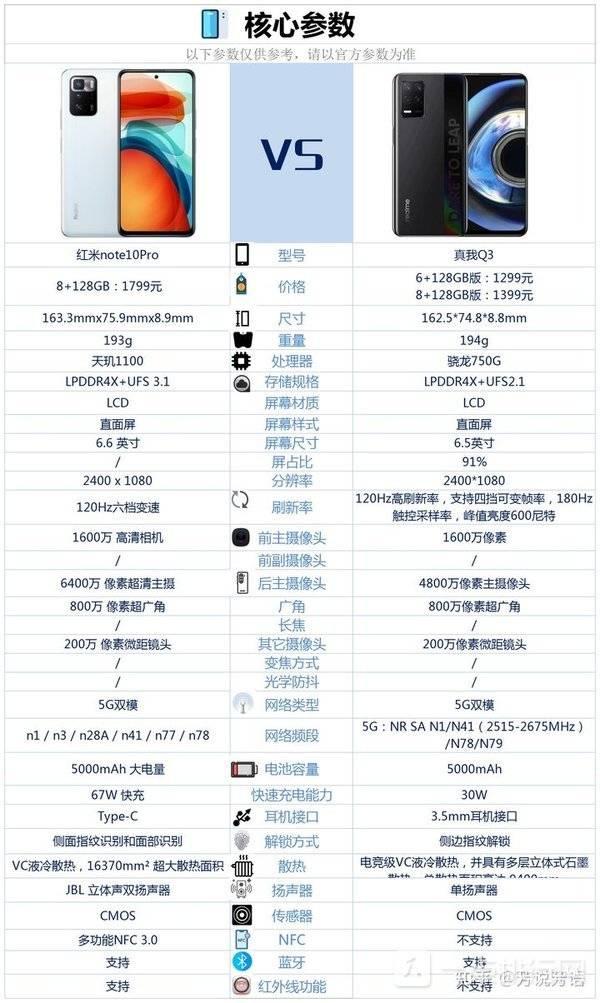 红米Note10Pro和真我Q3哪个好-红米Note10Pro和真我Q3怎么选