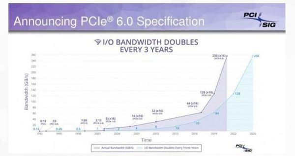 PCIe6.0规范-PCIe6.0最新消息